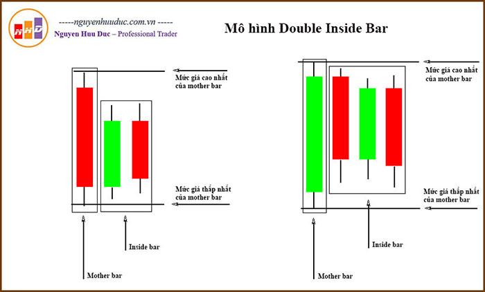 Mô hình Double (multi) Inside Bar