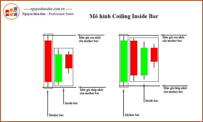 Coiling Inside Bar