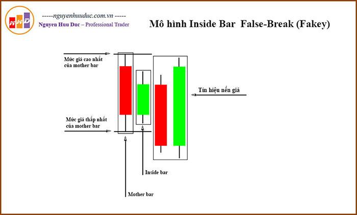 Fakey Parttern (Inside Bar False-Break)