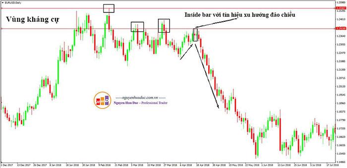 Biểu đồ giá EURUSD trên khung thời gian ngày với mô hình IB