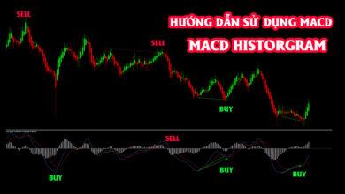 MACD là một công cụ chỉ báo rất tốt, đặc biệt là cho các trader mới chưa có nhiều kỷ luật trong Trading. Chỉ báo này hình thành những thiết lập vào lệnh rất đặc biệt.