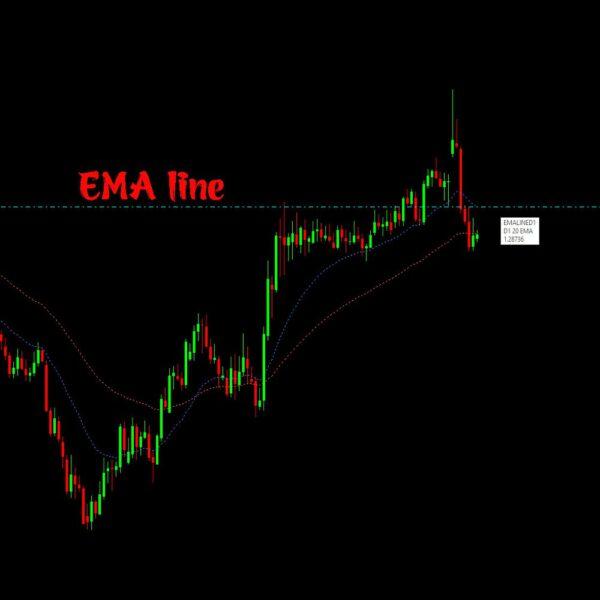 Chỉ báo EMA line
