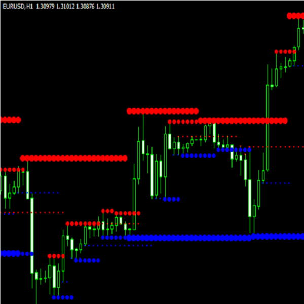 Indicator Support resistance