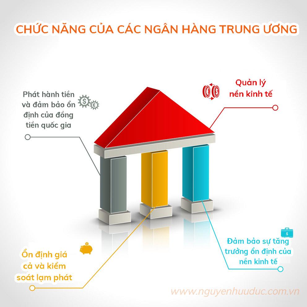 Chức năng của ngân hàng trung ương