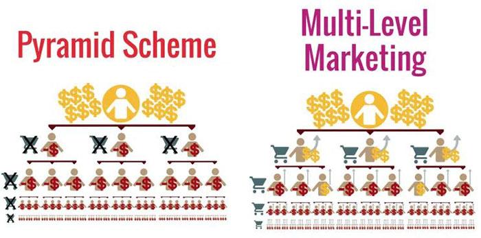 Khác biệt giữa mô hình MLM và kim tự tháp