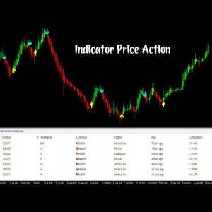 indicator-price-action