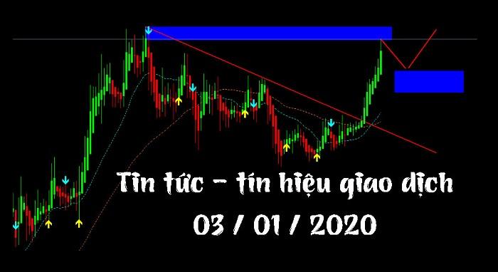 Phân tích xu hướng thị trường 03/01/2020