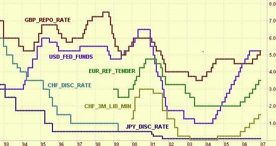Lãi suất tái cấp vốn của các đồng tiền chính 1993