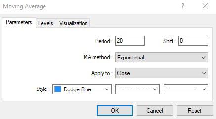 Hướng dẫn chỉnh sửa Indicator trên MT4 (2)