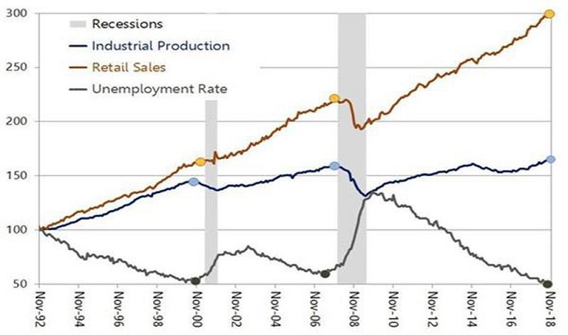 Các chỉ số kinh tế ảnh hưởng đến nền kinh tế