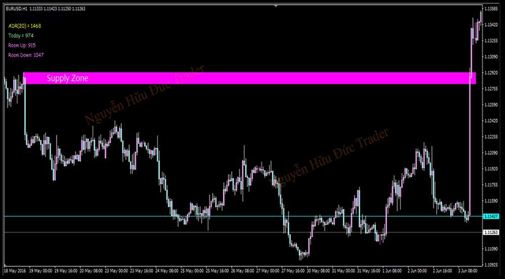 Biểu đồ vùng cung được hình thành và đánh dấu trên biểu đồ H1 EUR / USD (1)