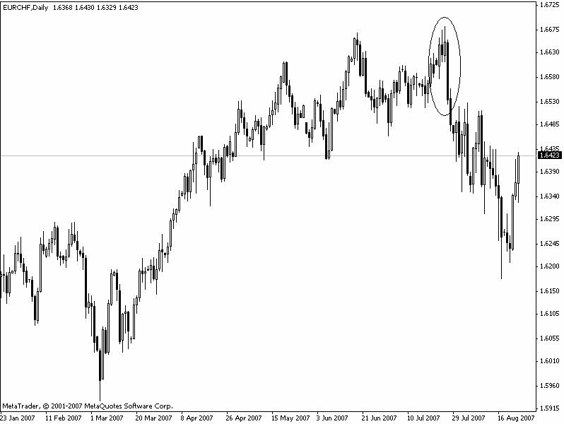 Mô hình nến đứt rời, EUR/CHF, Ngày