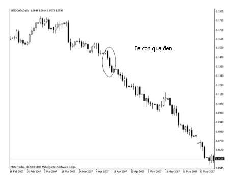 Ba con quạ đen, USD/CAD, Ngày