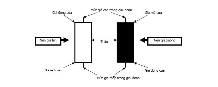 Cấu tạo của biểu đồ nến Nhật