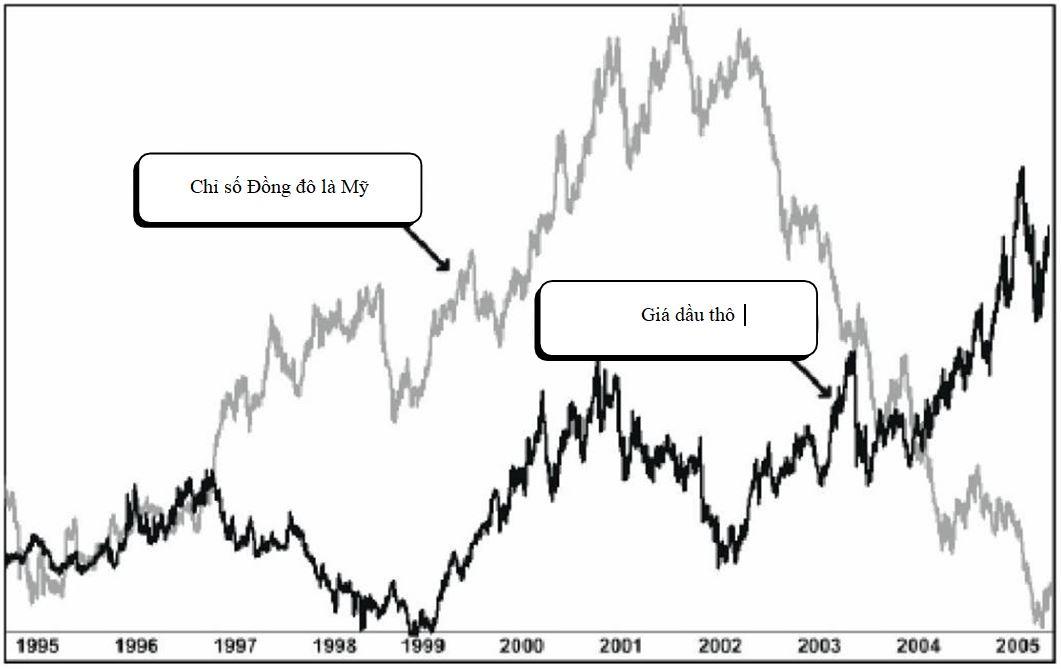 Biểu đồ thể hiện một tương quan ngược chiều mạnh mẽ giữa chỉ số đồng USD và giá dầu thô (OIL)