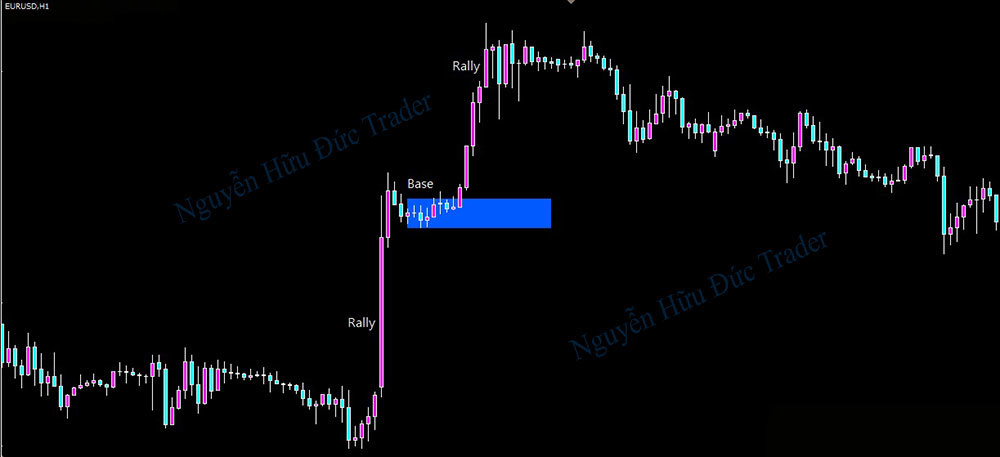 Trading-with-Supply-and-Demand-zones-1