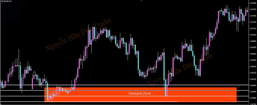 Trading with Supply and Demand Zones P11