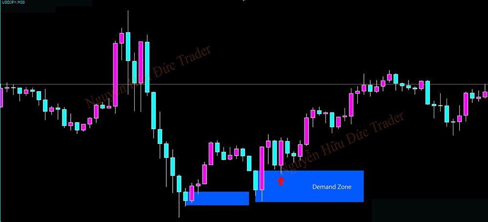 Trading with Supply and Demand Zones P10