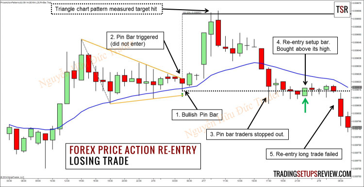 Chien-luoc-giao-dich-EMA-20-vs-Pin-Bar-Re-Entry