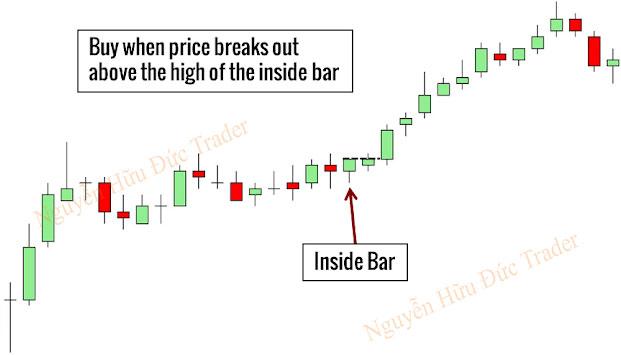 Chiến lược giao dịch mô hình nến Inside Bar
