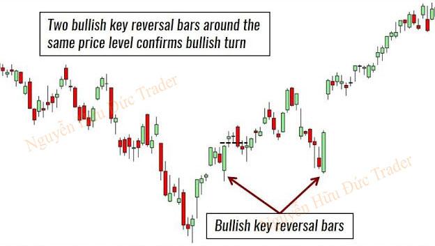 Chiến lược giao dịch nến đảo chiểu chủ chốt - Key-Reversal-Bar