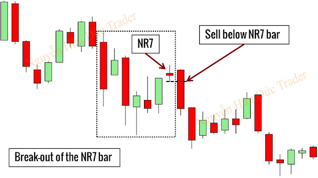 Chiến lược giao dịch mô hình nến NR7