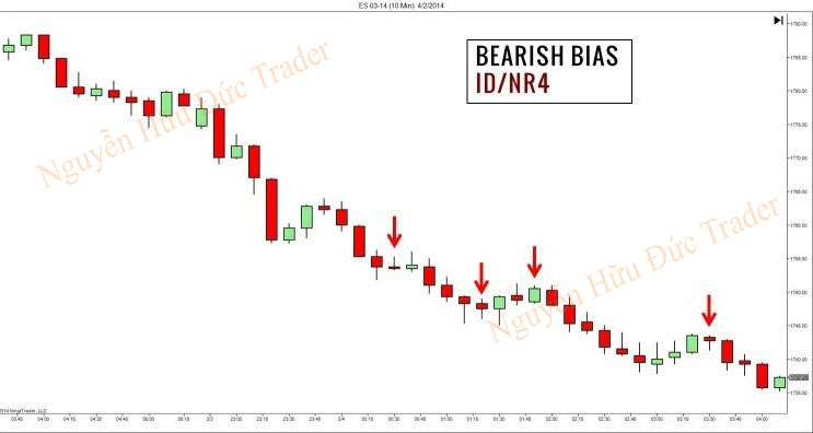 Bối cảnh thị trường - Price Action