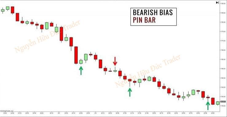 Biểu đồ giao dịch xuất hiện mô hình nến Pinbar