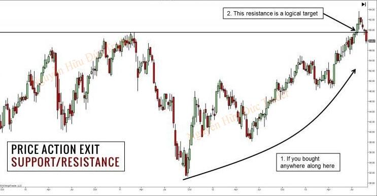 Kế hoặc thoát khỏi thị trường Price Action