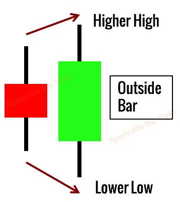 Mô hình nến Outsite Bar