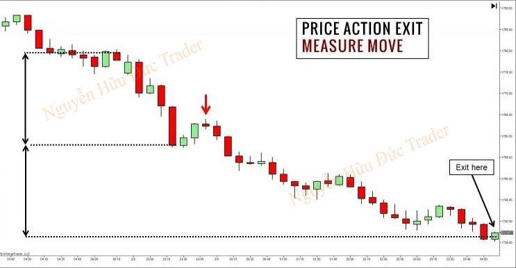 Thiết lập mục tiêu lợi nhuận Price Action