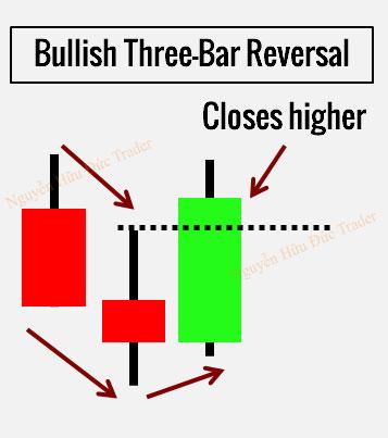 Nến đảo chiều 3 thanh Three Bar Reversal