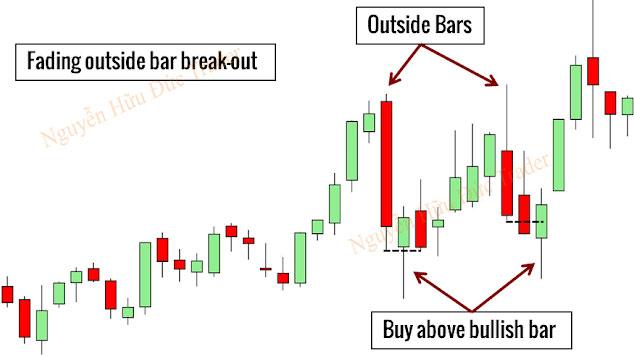 Chiến lược giao dịch mô hình nến Outside Bar