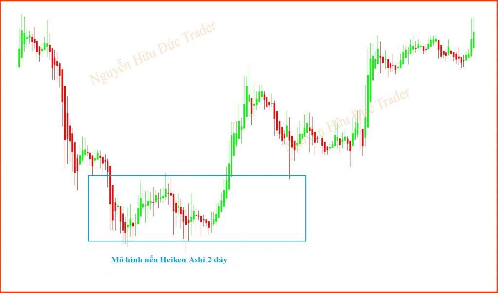 Mô hình giá Hai đỉnh Hai đáy - Heiken Ashi