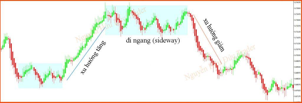 Xác định xu hướng biểu đồ Heiken Ashi