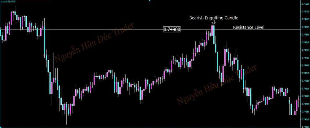 How to trade with engulfing candles at support and resistance levles