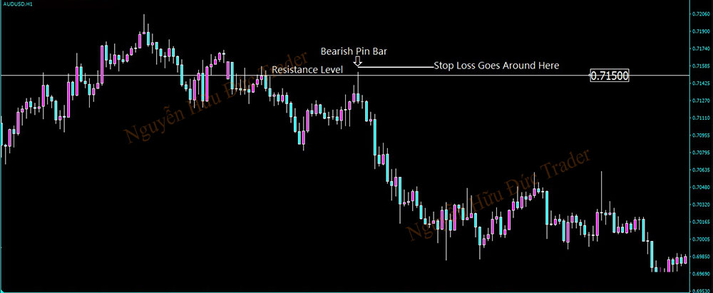 How to trade with pin bar at support and resistance levels