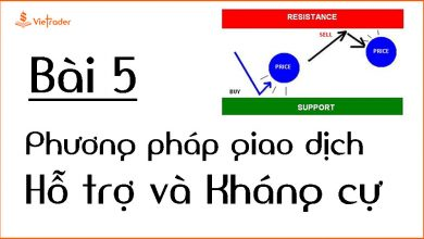 Photo of Phương pháp giao dịch với hỗ trợ và kháng cự cơ bản (Support and Resistance Levels) (Bài 5)