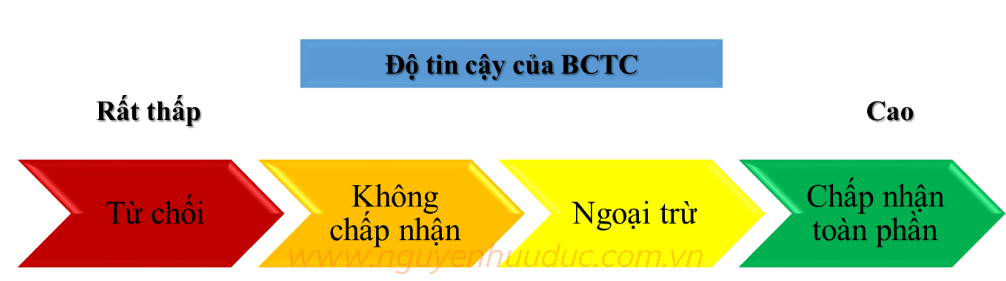 Độ tin cậy BCTC theo ý kiến KTV