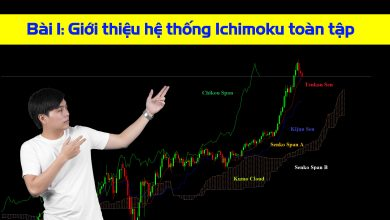 Photo of Giới thiệu về hệ thống Ichimoku toàn tập (Bài 1)