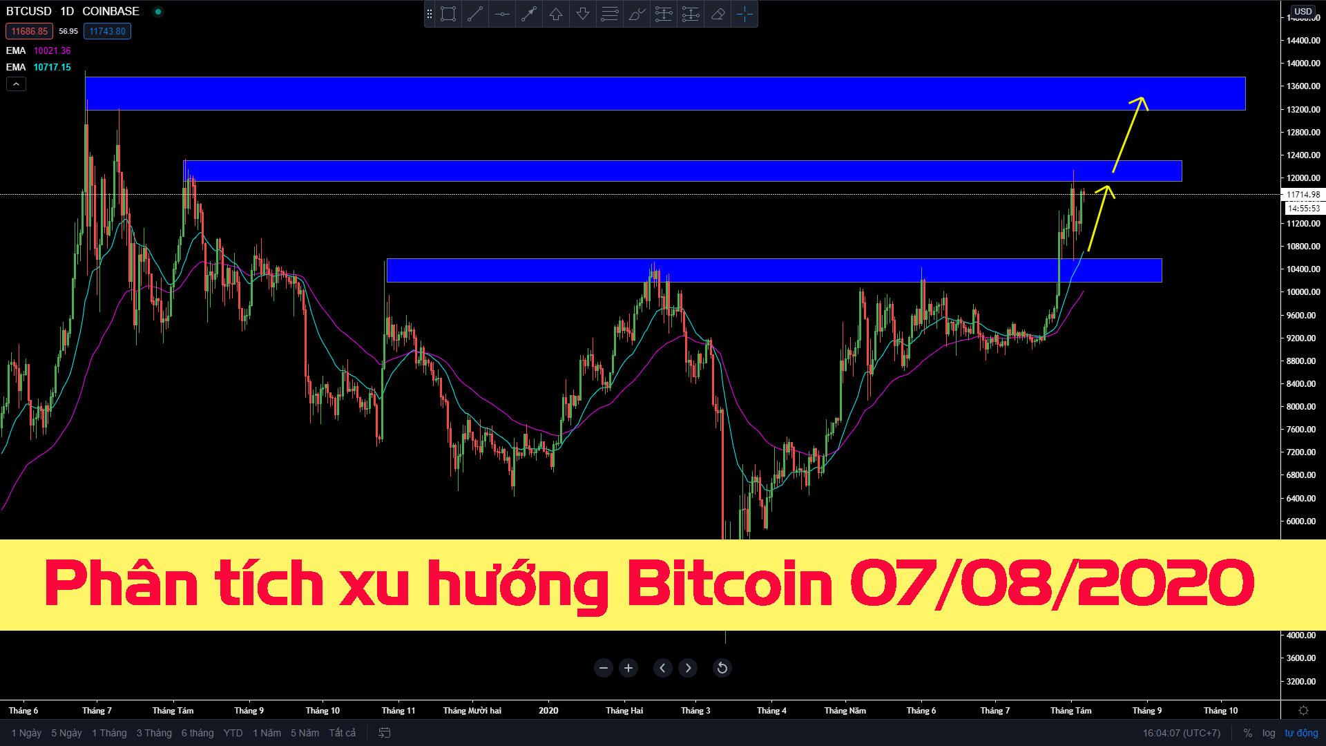 Photo of Phân tích xu hướng Bitcoin 07/08/2020