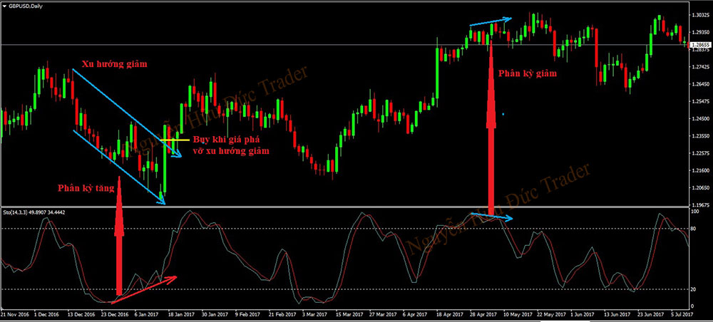 Regular and Hidden Stochastic Oscillator Divergence Signals
