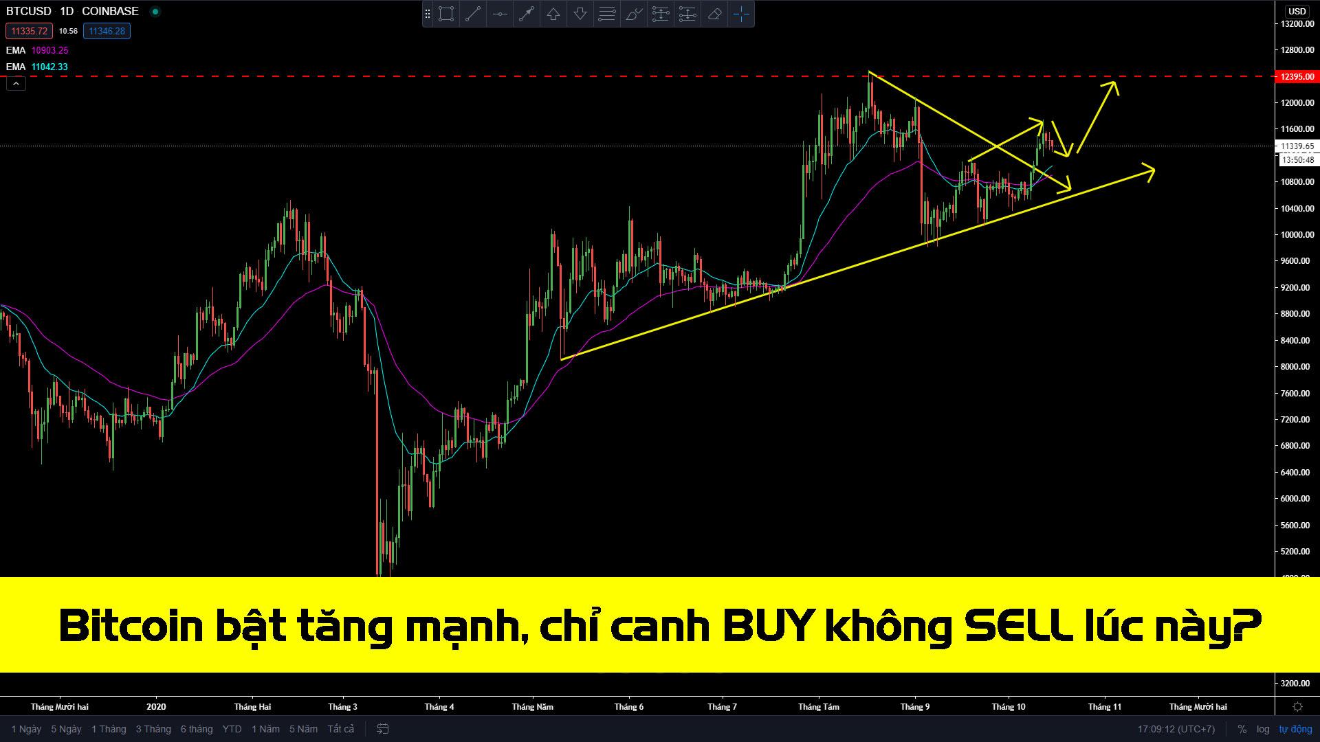 Photo of Bitcoin bật tăng mạnh, tiếp tục canh Buy, thừa thắng xông lên?