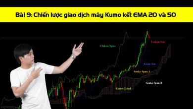 Photo of Chiến lược giao dịch Ichimoku – Mây Kumo kết hợp EMA 20 và 50 (Bài 9)