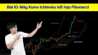 Photo of Chiến lược giao dịch Ichimoku kết hợp chỉ báo Fibonacci Retracement (Bài 10)