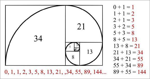 Dãy Fibonacci là gì?