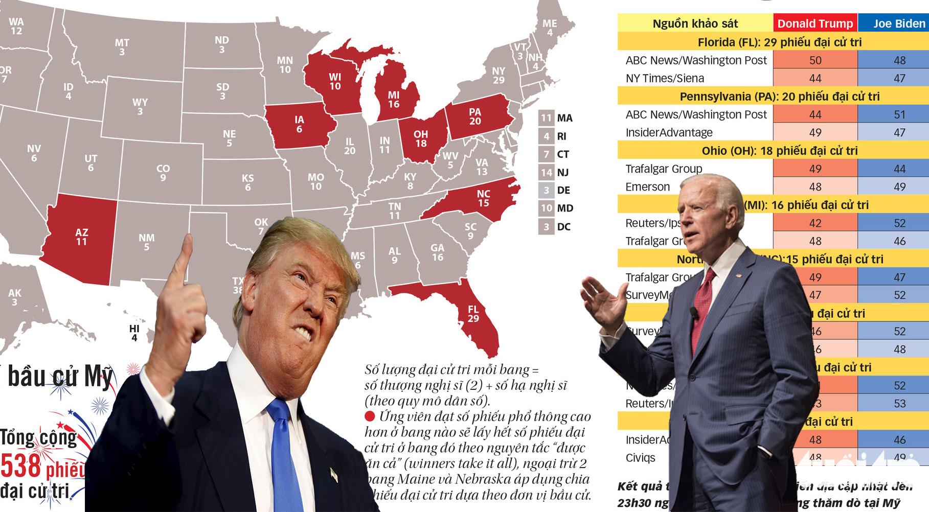 Photo of Trước thềm bầu cử Tổng thống Mỹ