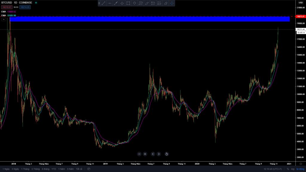 Biểu đồ Bitcoin tăng mạnh