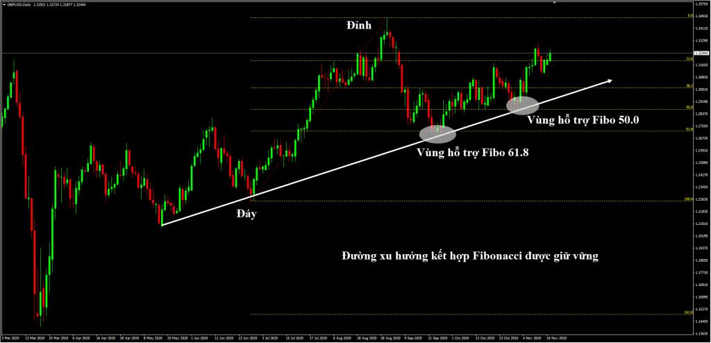 Fibonacci kết hợp Trendline được giữ vững