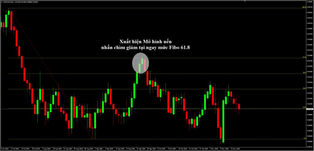 Fibonacci và Price Action